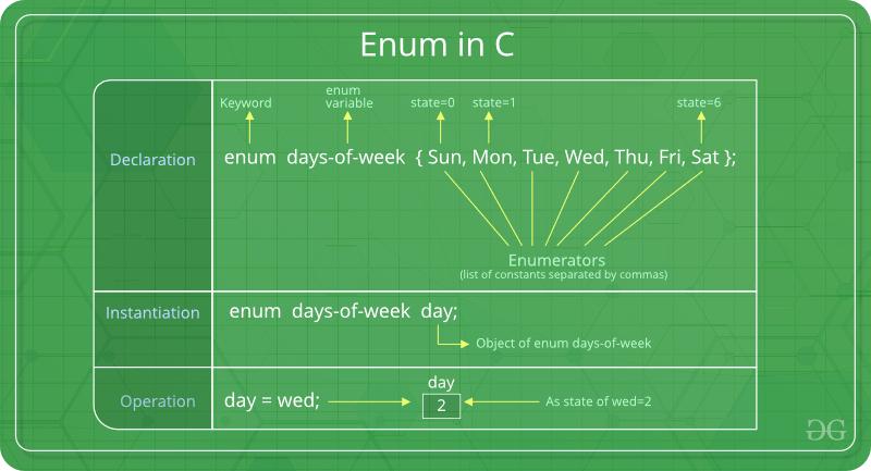 Enum-In-C.png