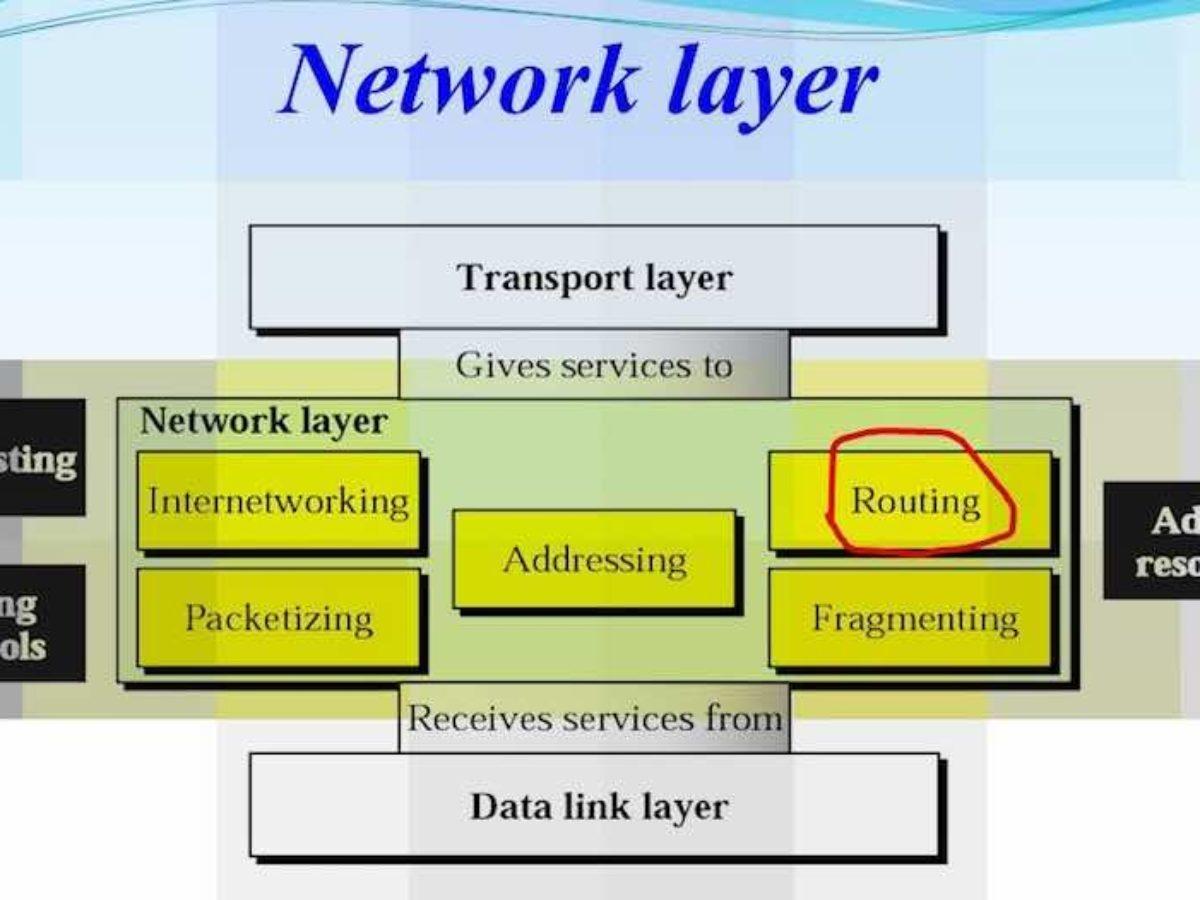 network-layer-osi-model-1200x900.jpg